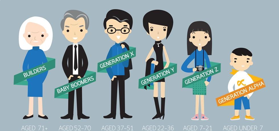 convergência entre gerações nas empresas